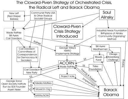 Cloward-Piven Network