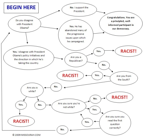 Are you a racist?
